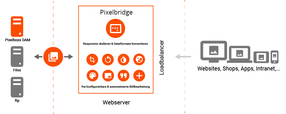 Die Grafik zeigt, wie die Pixelbridge als Transformationskanal zwsichen Datenspeicher und Zielkanal funktioniert