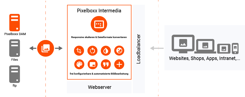 Intermedia-Schaubild