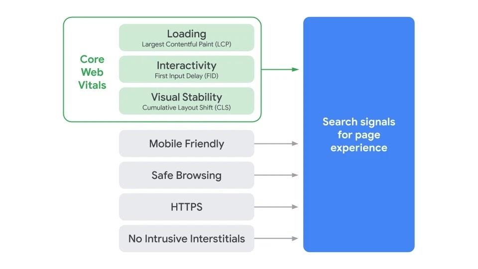 Eine Grafik von Google zur Page Experience.