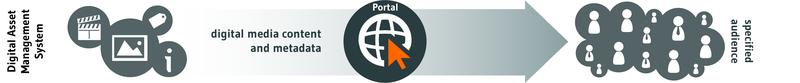 Mediathek als Portal