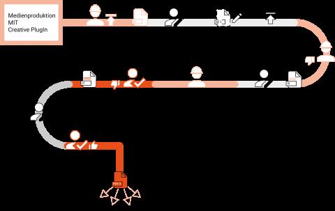 Die Grafik zeigt eine Medienproduktion mit Creative PlugIn